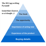 The Copywriting Pyramid: Using Simple Steps in Complex Sales
